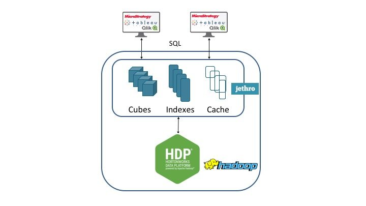 hortonworks bi on hadoop