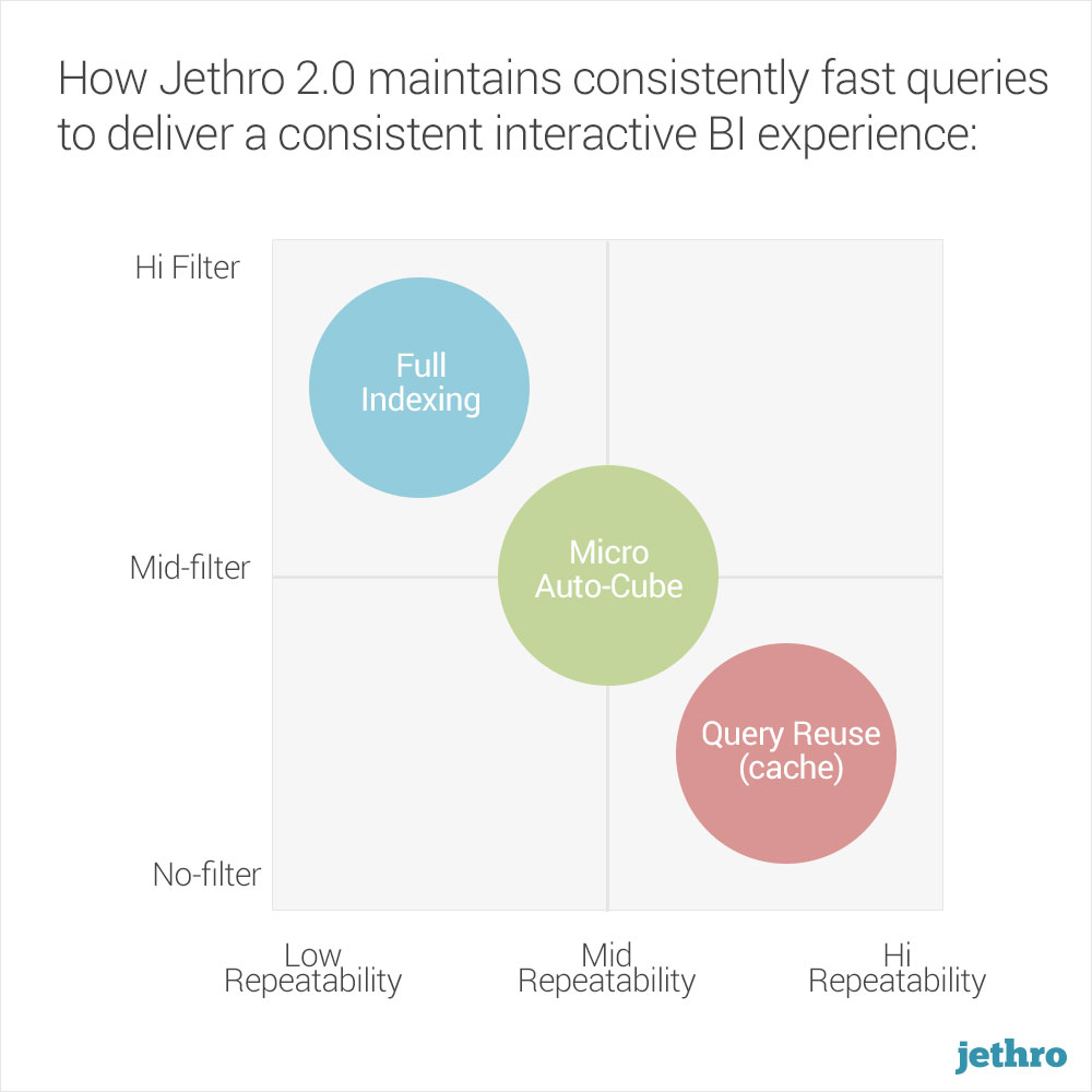 Jethro Query Processing