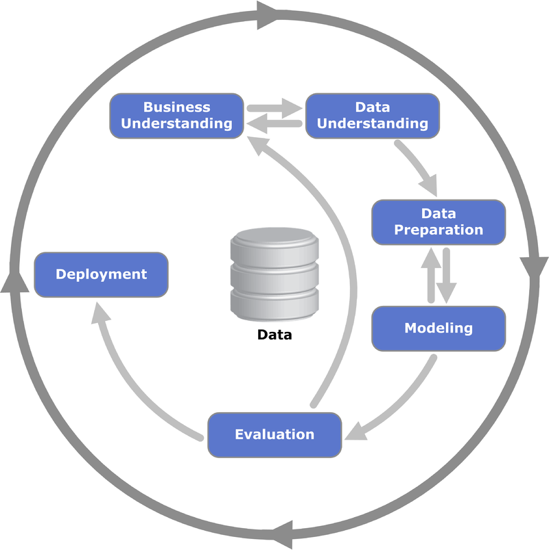 5 Reasons Business Intelligence on Hadoop Projects Fail