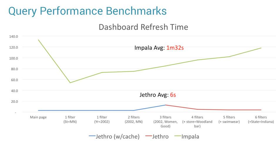 Jethro - We Make Real-Time Business Intelligence Work on Hadoop