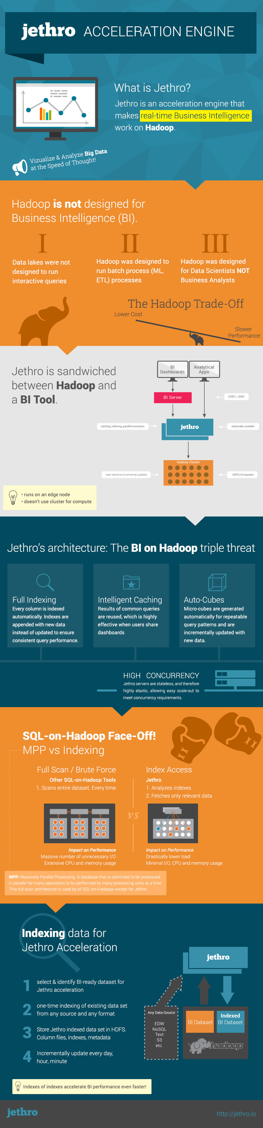Business Intelligence on Hadoop Infographic
