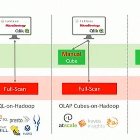 Making BI Work on Hadoop at Strata Hadoop NYC